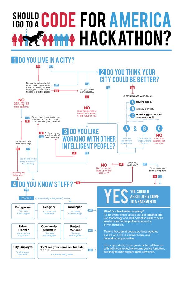 Should I Go to a Hackathon?