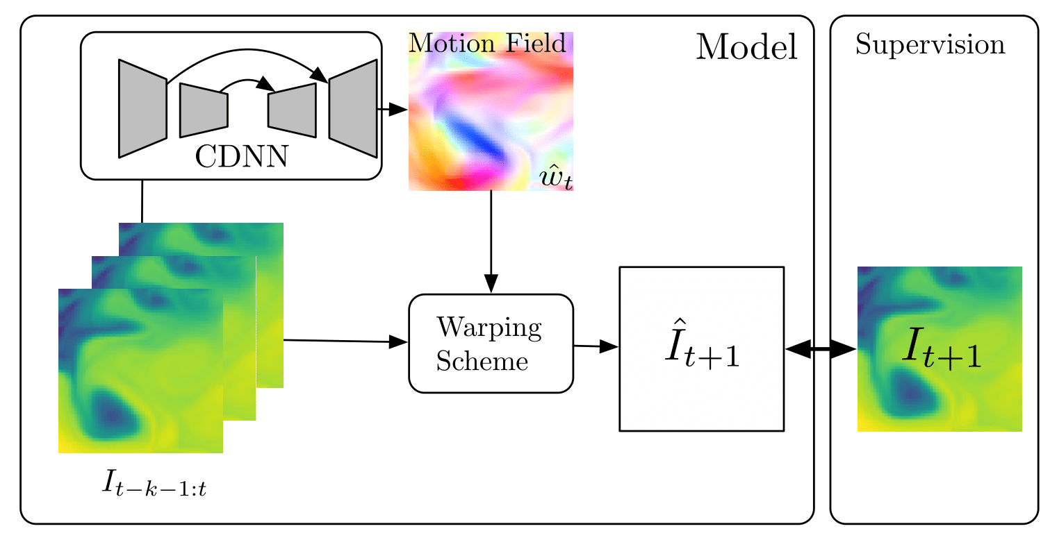 Model Zoo - flow PyTorch Model