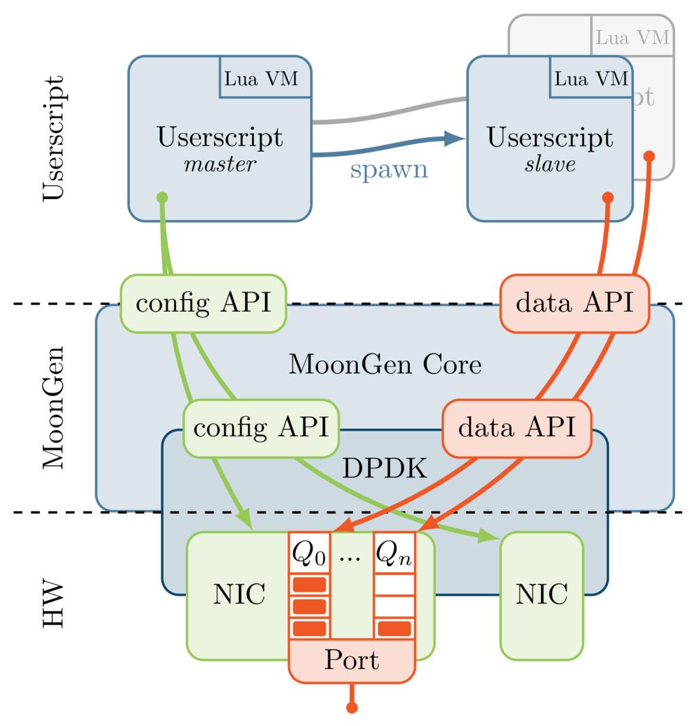 second commit (fd3b1855) · Commits · sdn-overlay / moongen-rfc · GitLab