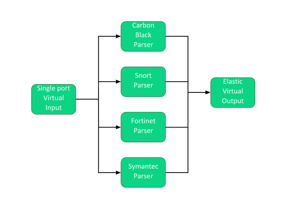 Pipeline-to-pipeline default configuration