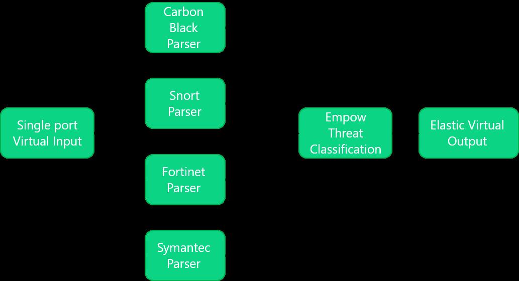 Pipeline-to-pipeline classification configuration