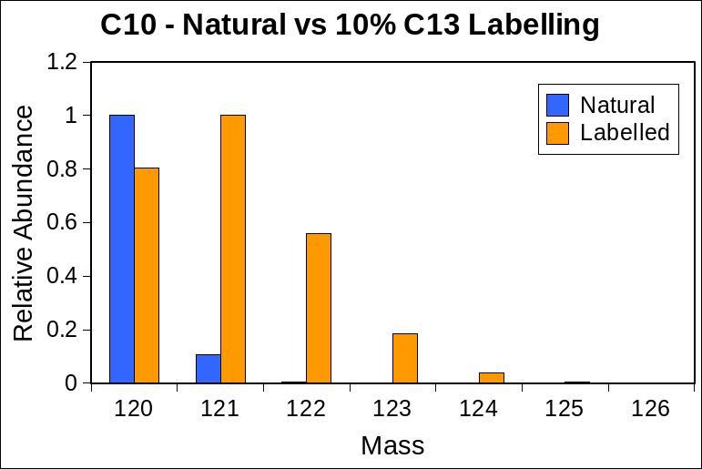 Graph of C10 natural abundance vs 10% C13 enrichment
