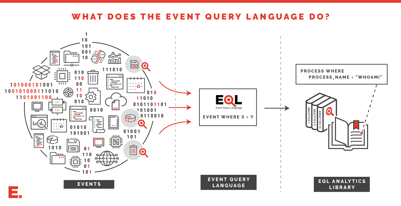what is EQL