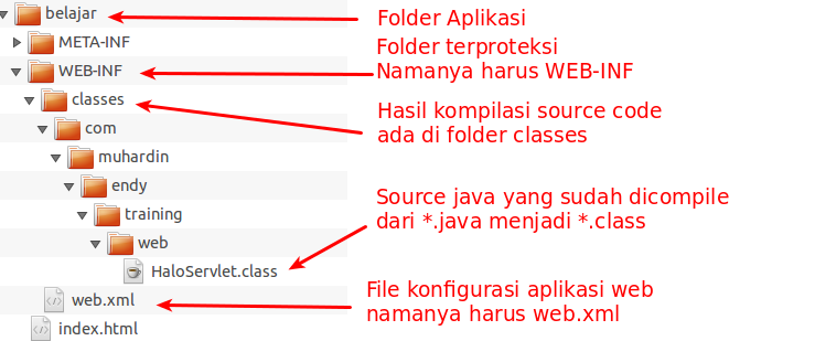 Struktur Folder Aplikasi Web Java
