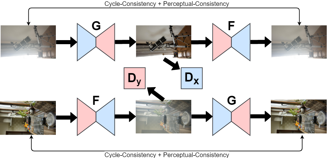 Papers With Code : Cycle-Dehaze: Enhanced CycleGAN for