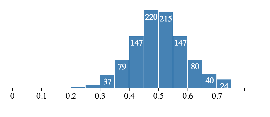 react-d3-histogram - npm