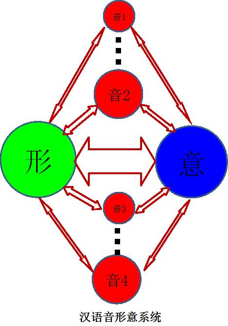 汉语音形意系统