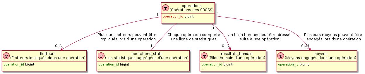 Schéma UML des tables