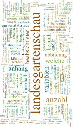 Anthes Wordcloud