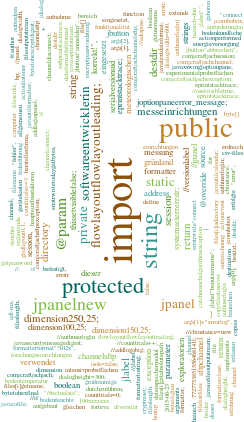 Forteva Wordcloud