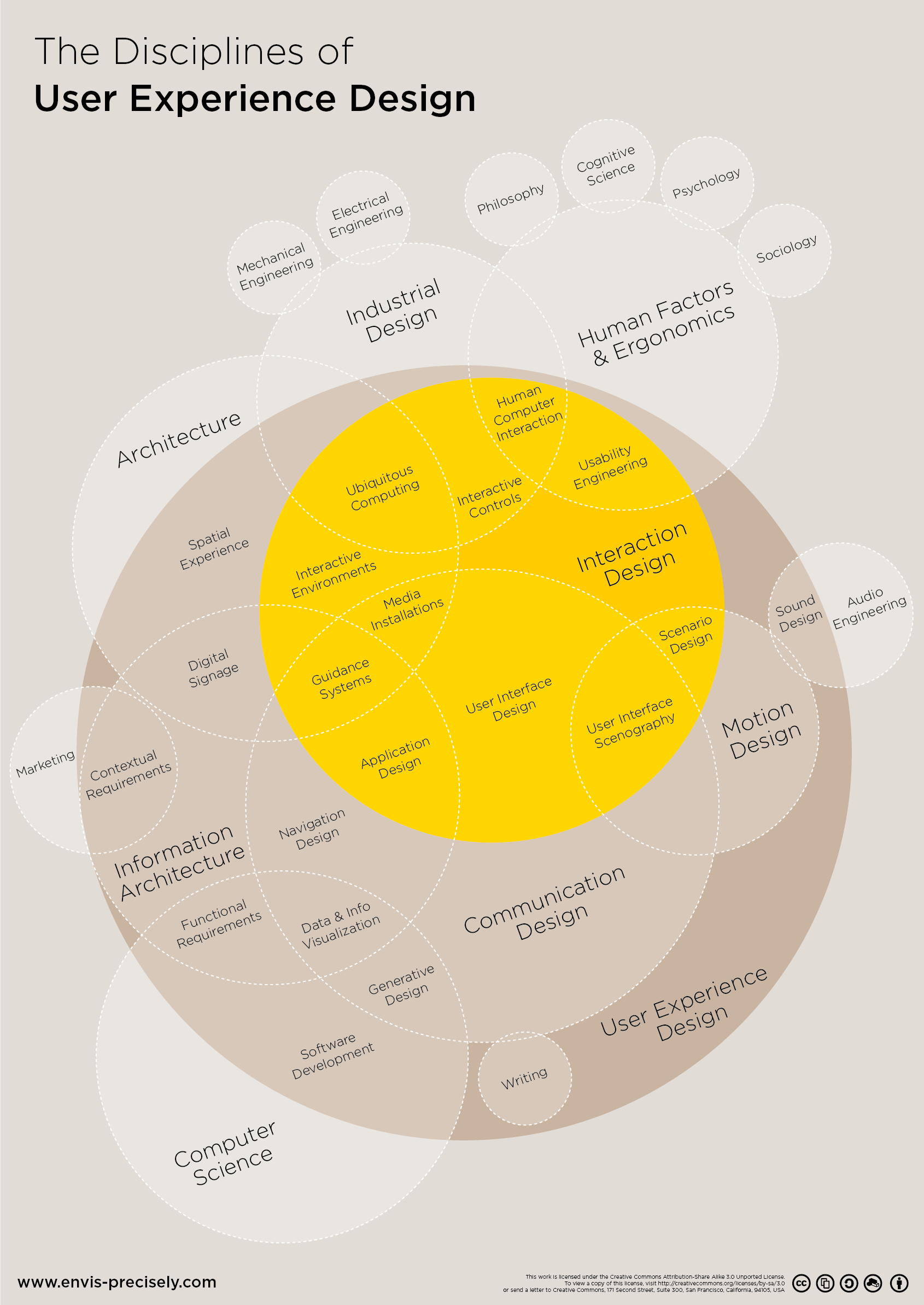This giant Venn diagram unites all disciplines of user experience design on one canvas. It visualizes the different fields and how they are connected to each other while they're overlapping in some areas of expertise. Download, change and improve under cc: https://github.com/envisprecisely/disciplines-of-ux