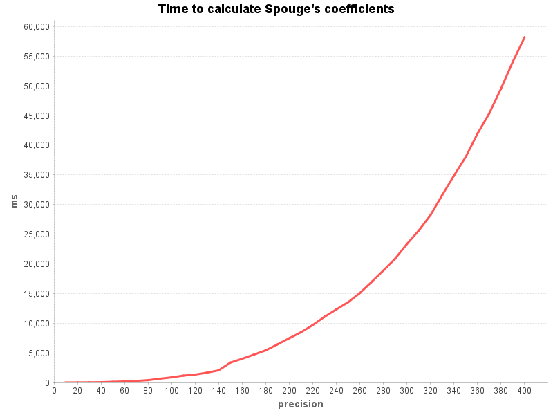 Time calculating Spouge's coefficients