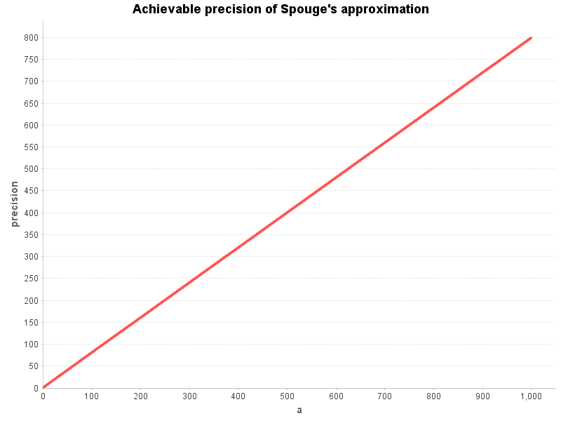 Precision of Spouge's approximation