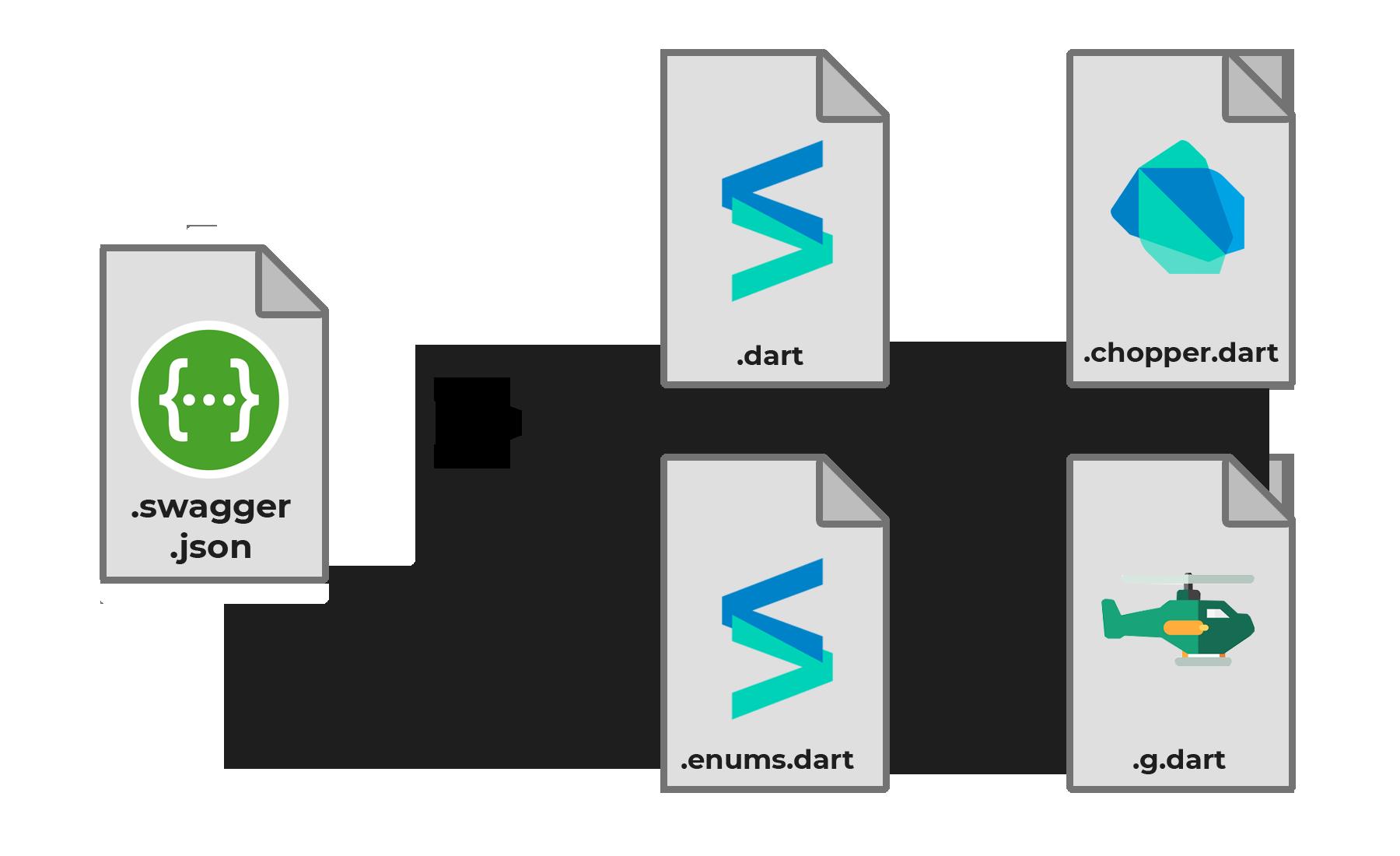 Swagger Dart Code Generator Dart Package