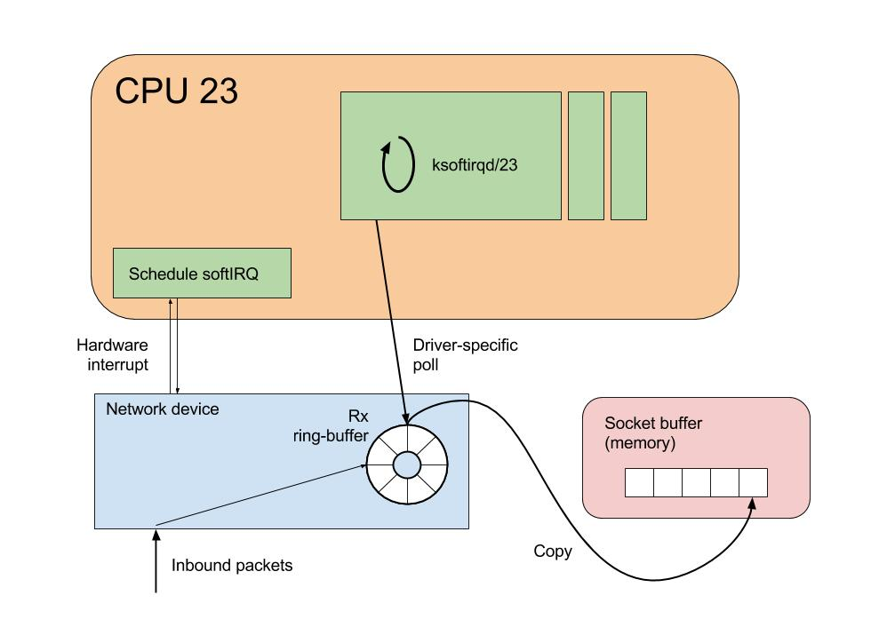 Technical Itch: Navigating the Linux kernel network stack