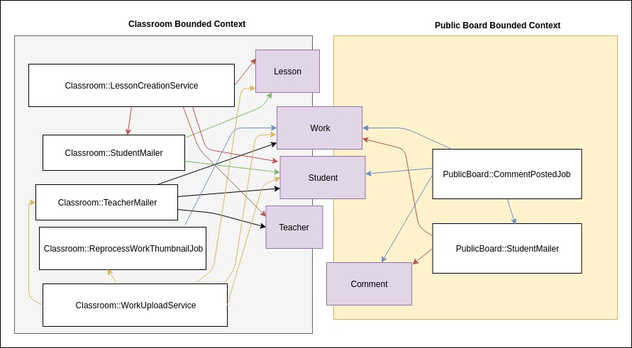 bounded contexts example 1
