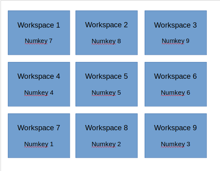 workspaces - side numeric keyboard visualized workspace flow