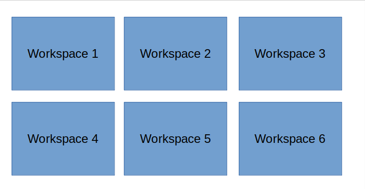Workspaces in grid