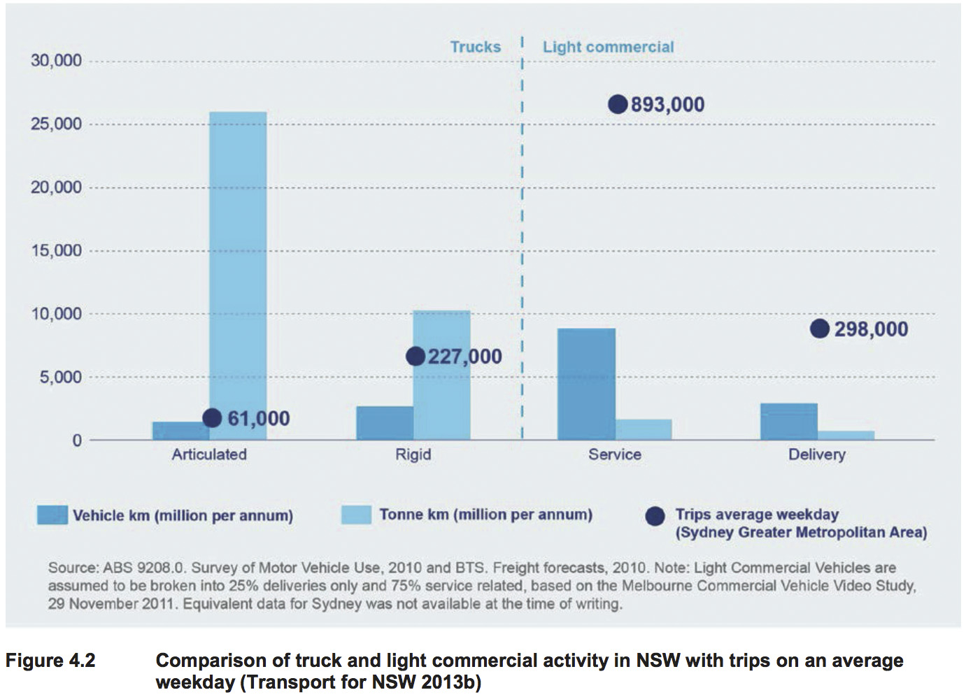 Bar chart comparing types of truck and light commercial activity on NSW roads