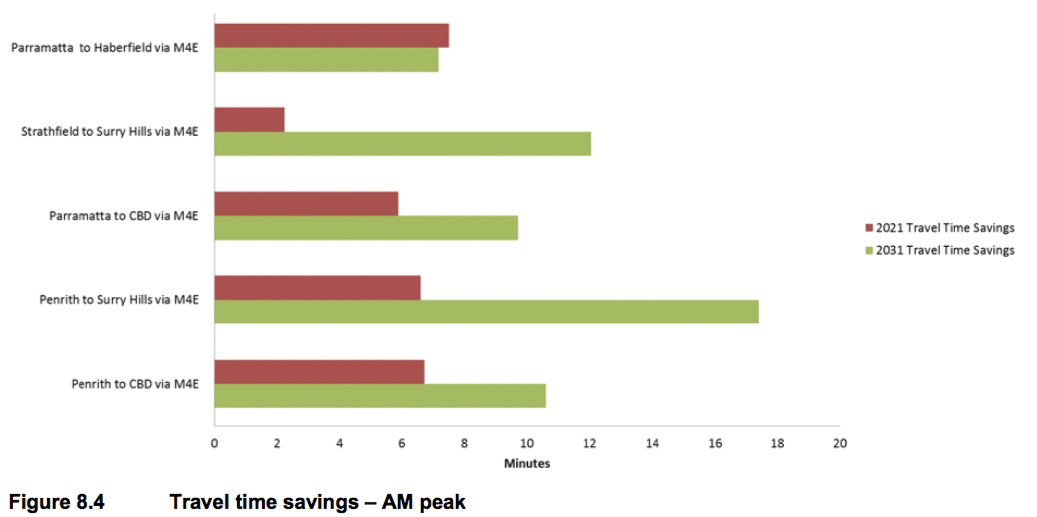 Chart showing claimed AM travel times savings gained by building to M4 East and M4-M5 Link