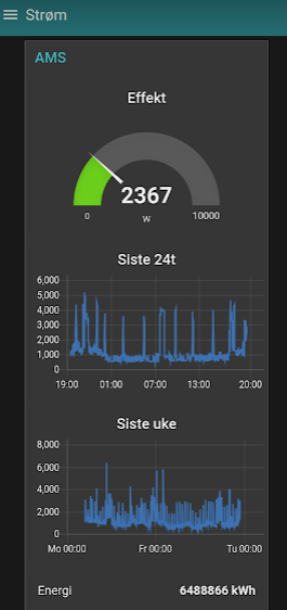 Data from MQTT displayed on a Node Red Dashboard
