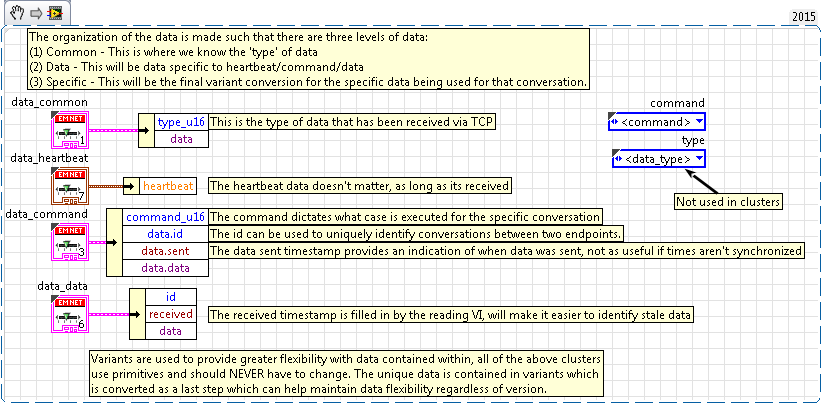VI Snippet defining the data types.