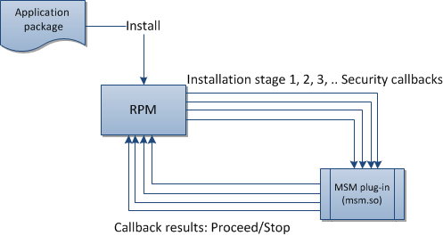 RPM and the MSM security plug-in interaction