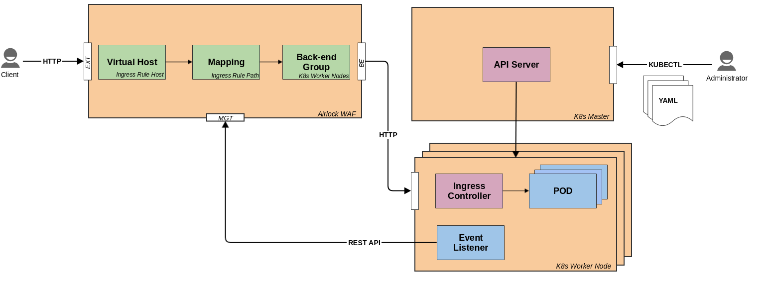 Airlock Kubernetes/Openshift Integration Blueprint