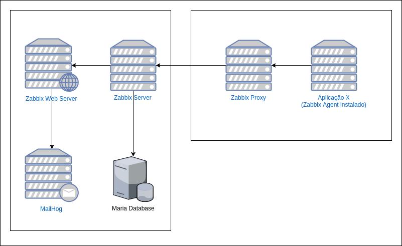 GitHub - ericogr/docker-zabbix-lab: This is a lab to test zabbix