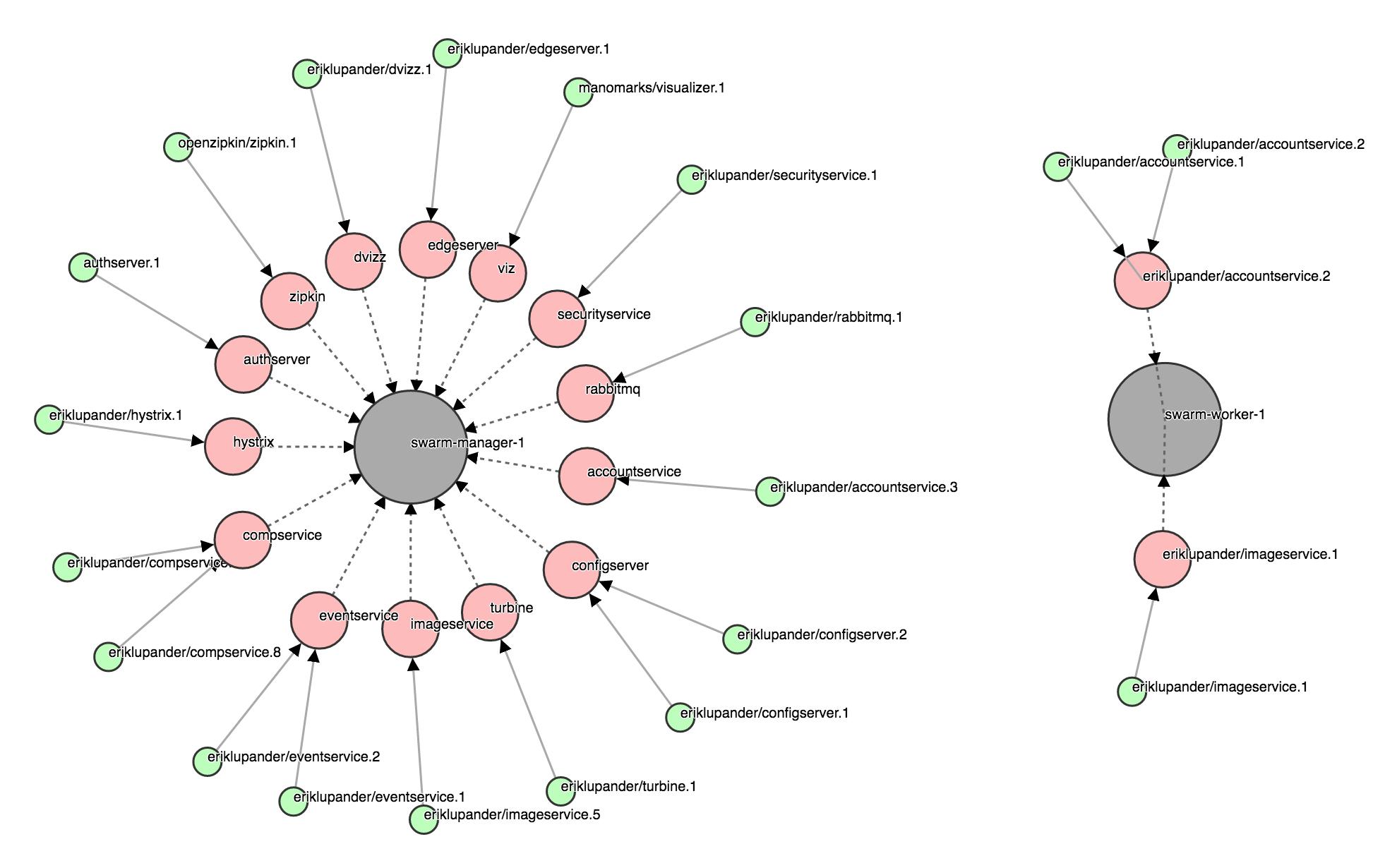 Dvizz - A Docker Swarm Visualizer
