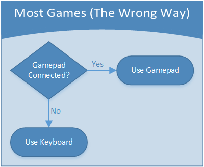 Gamasutra: Zach Burke's Blog - The 5 Golden Rules of Input