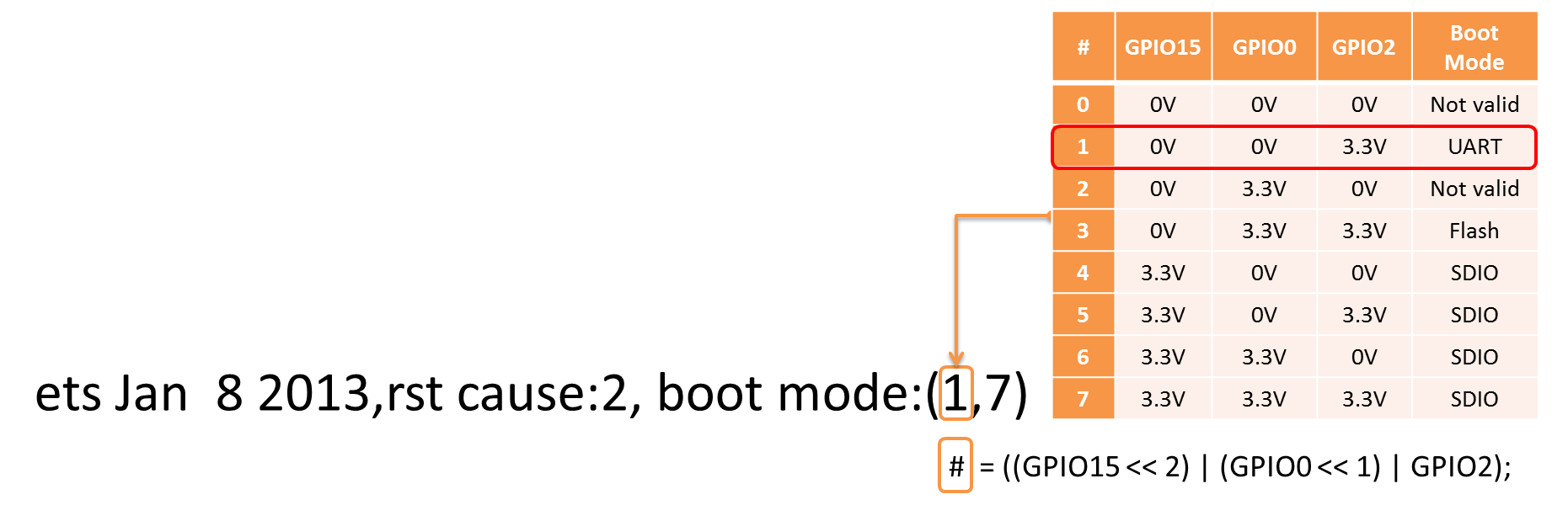 Decoding of boot mode
