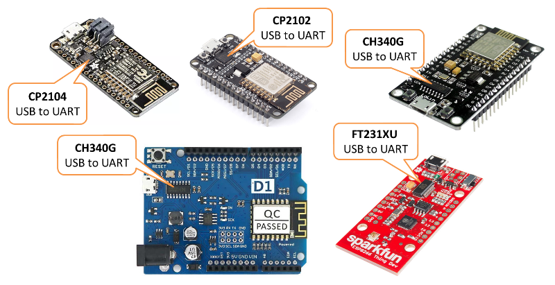 Example boards with integrated USB to serial converter