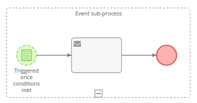 Conditional Start Event for event sub-process