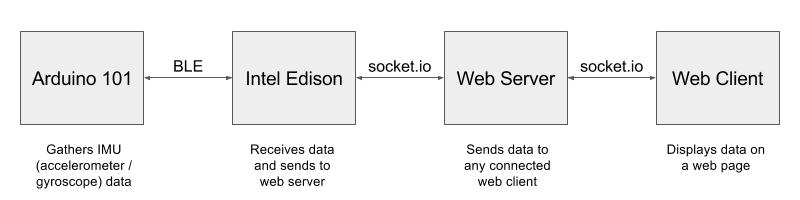 Demo archiecture diagram