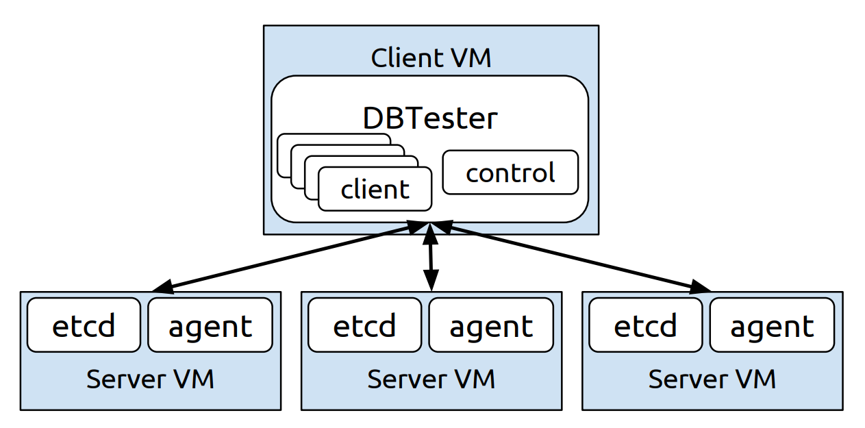 dbtester system architecture