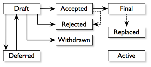 Figure 1: The cyclic process of proposal and review