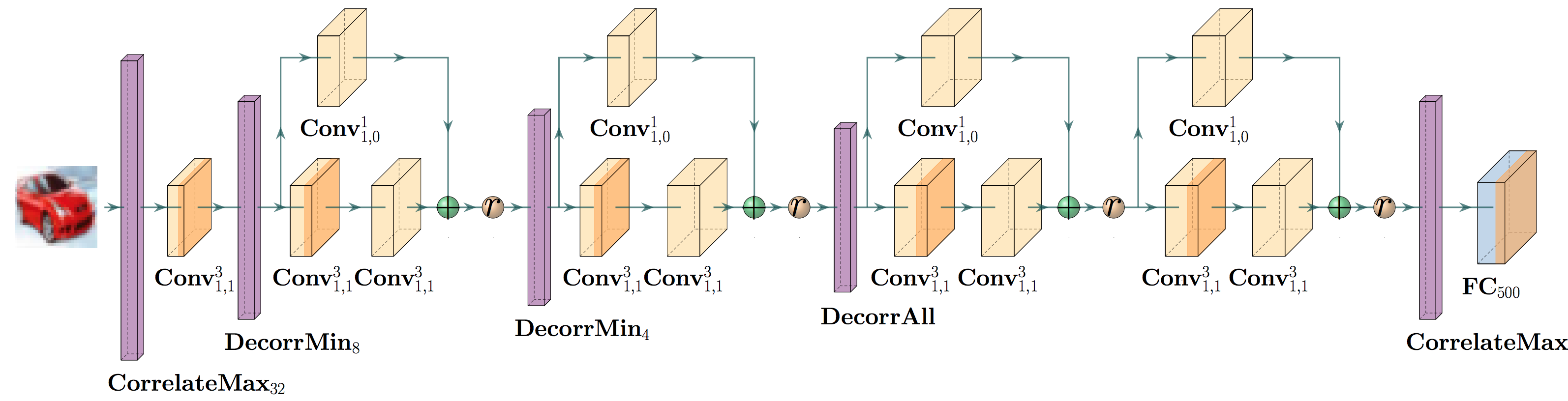 Example Abstract Net