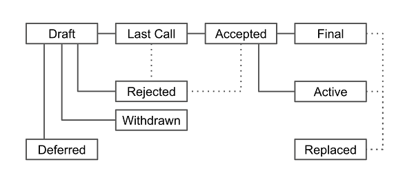 Figure 1: Status Terms and Process