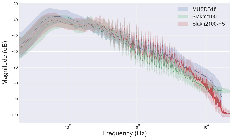 spectra comparison overlayed
