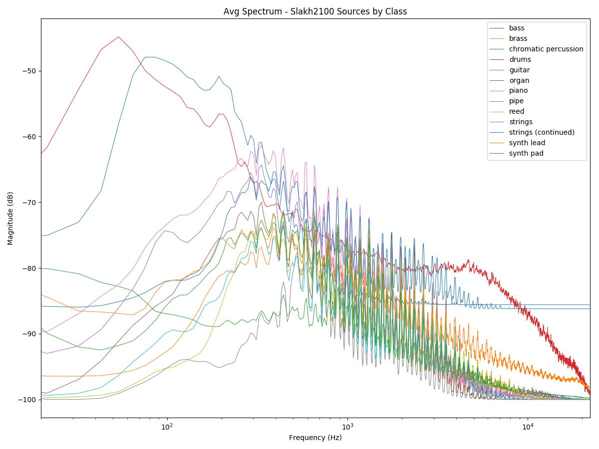 slakh instrument spectra