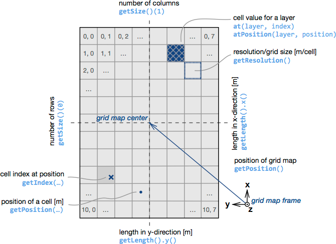 Grid map conventions