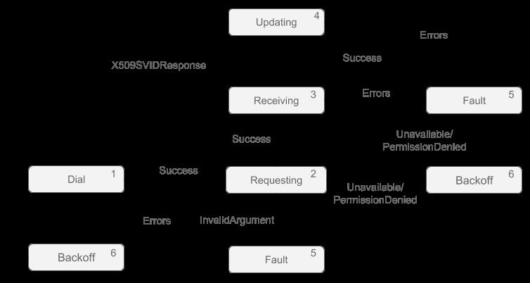 Sample client implementation