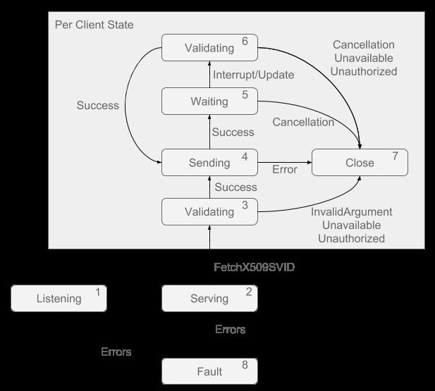 Sample server implementation