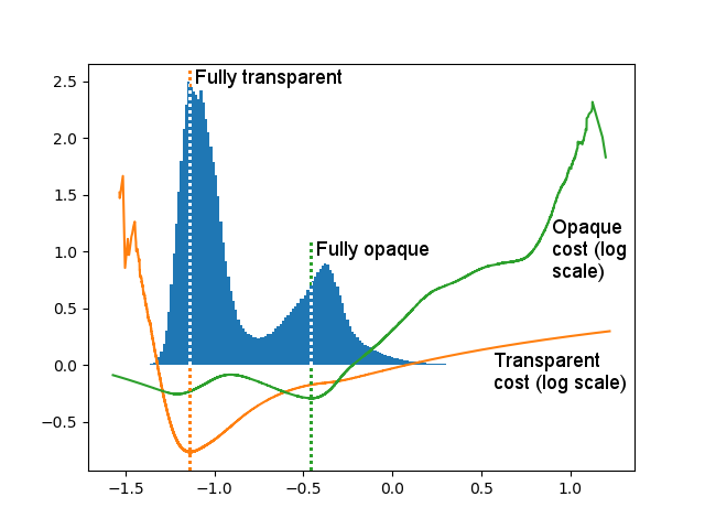 Cost curves for both peaks