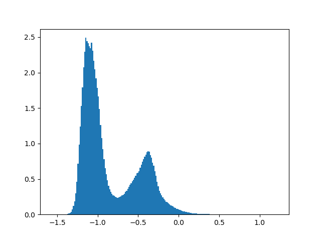 Histogram of color differences