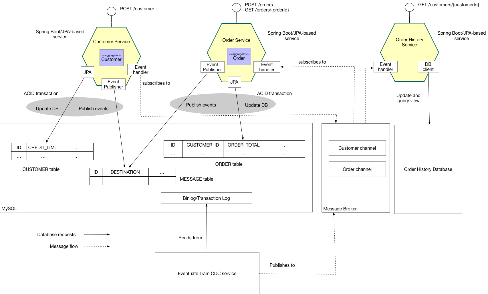 Eventuate Tram Customer and Order Redis Architecture