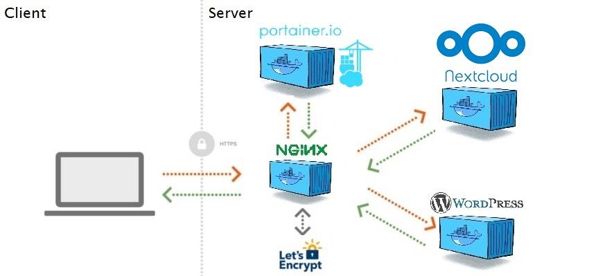 Nextcloud Environment