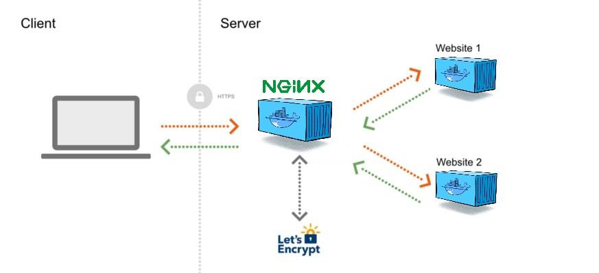 Web Proxy environment