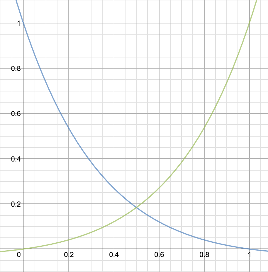 Sound fade logarithmic velocity function for iOS/Swift